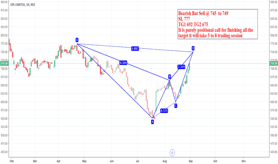 UPL: Bearish Bat