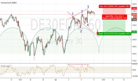 DE30EUR: Dax H1: probabile chiusura ciclica settimanale