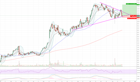 SINA: Tightening wedge low risk entry for the swing