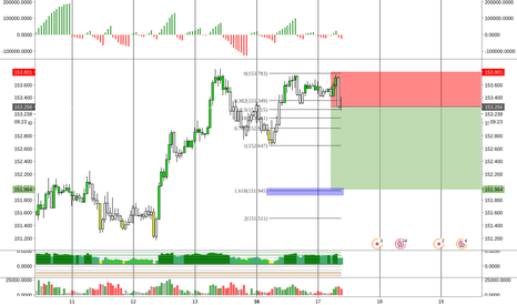 GBPJPY: GBPJPY Short \\ (1hr TF)