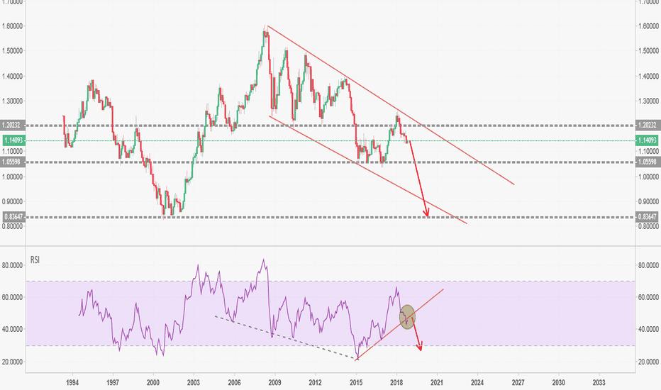 EURUSD: L'euro va fortement baisser dans les prochains mois.