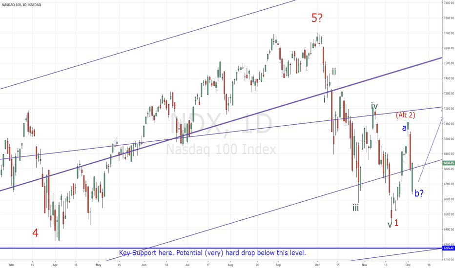 NDX: Possible EW count on new Bear Market in NASDAQ.