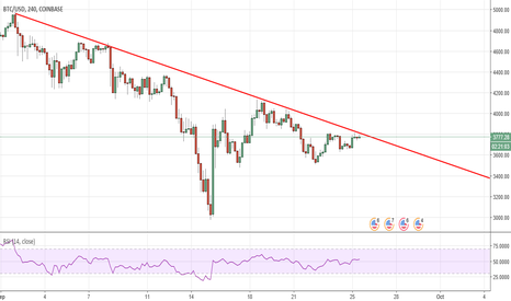BTCUSD: Bitcoin currently making lower highs