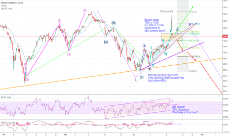 IXIC: NASDAQ (IXIC) major decision point! Bulls/bears take notice.
