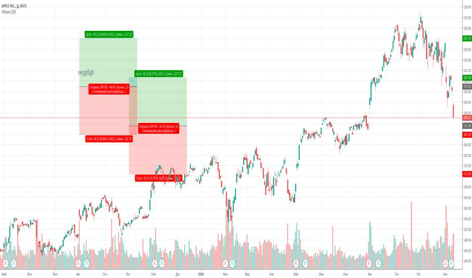 AAPL: торговый сигнал