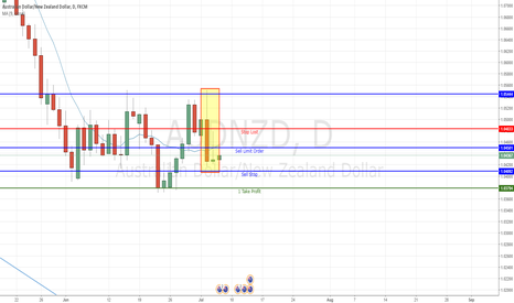 AUDNZD: Daily Chart Inside Pin Bar (Sell)