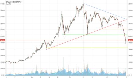BTCUSD: BTC/USD - Sell/Short @ 1,650 & Buy/Go Long'er' above 2,050/2,250
