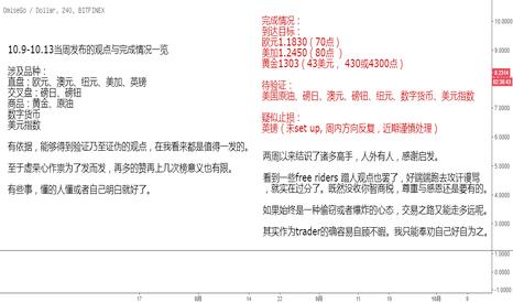 OMGUSD: 10.9-10.13 当周发布观点合集与统计总结
