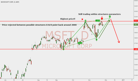 MSFT: ABCD, Trading within structures parameters