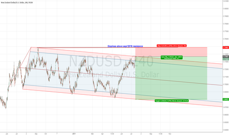NZDUSD: NZDUSD July 17 - Technical Analysis - bearish
