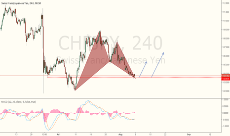 CHFJPY: CHFJPY - Another perspective