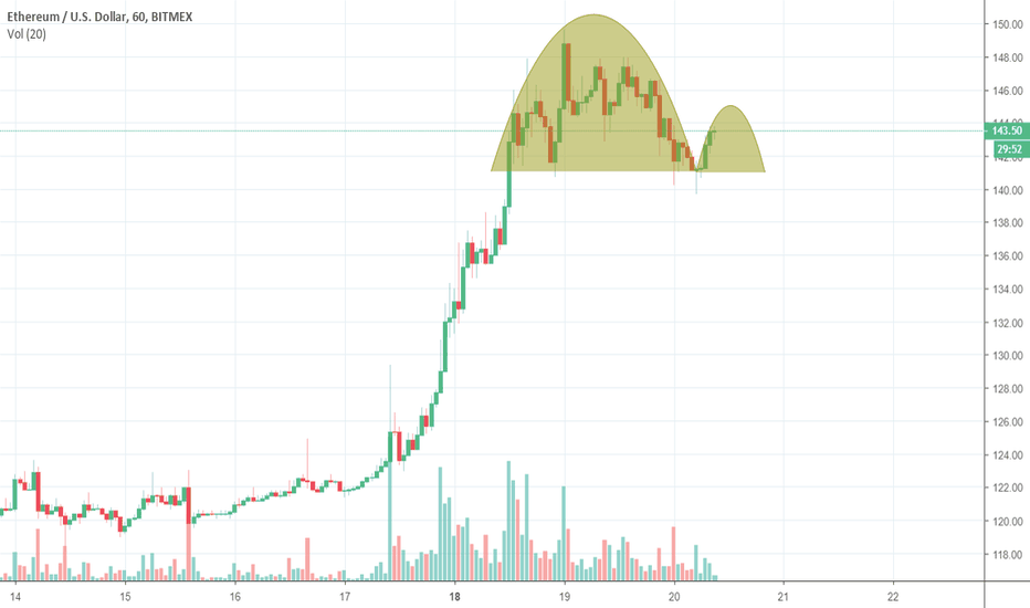 ETHUSD: Inverted Cup and handle forming?