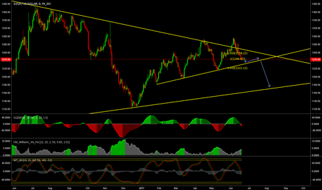 XAUUSD: GOLD - THE BIG SHORT TP - 1170