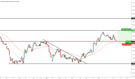 GBPAUD: Simple Price-action setup - GBP/AUD - Daily
