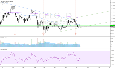 CELG: going long at 99-100