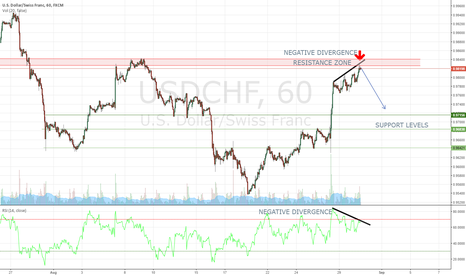 USDCHF: USDCHF COMES INTO RESISTANCE LEVEL