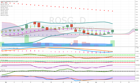 ROSG: pennies to thousands biotech above cld