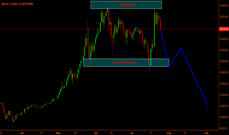 BTCUSD: Bitcoin - Look at 1800-200$ level