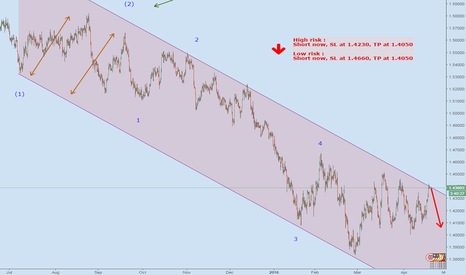GBPUSD: GBPUSD right on long term channel resistance