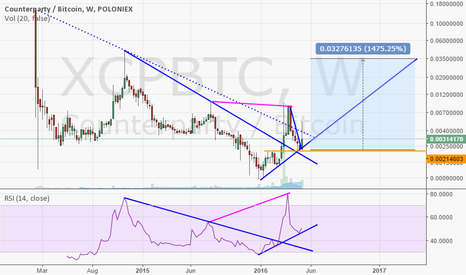XCPBTC: XCP weekly break out