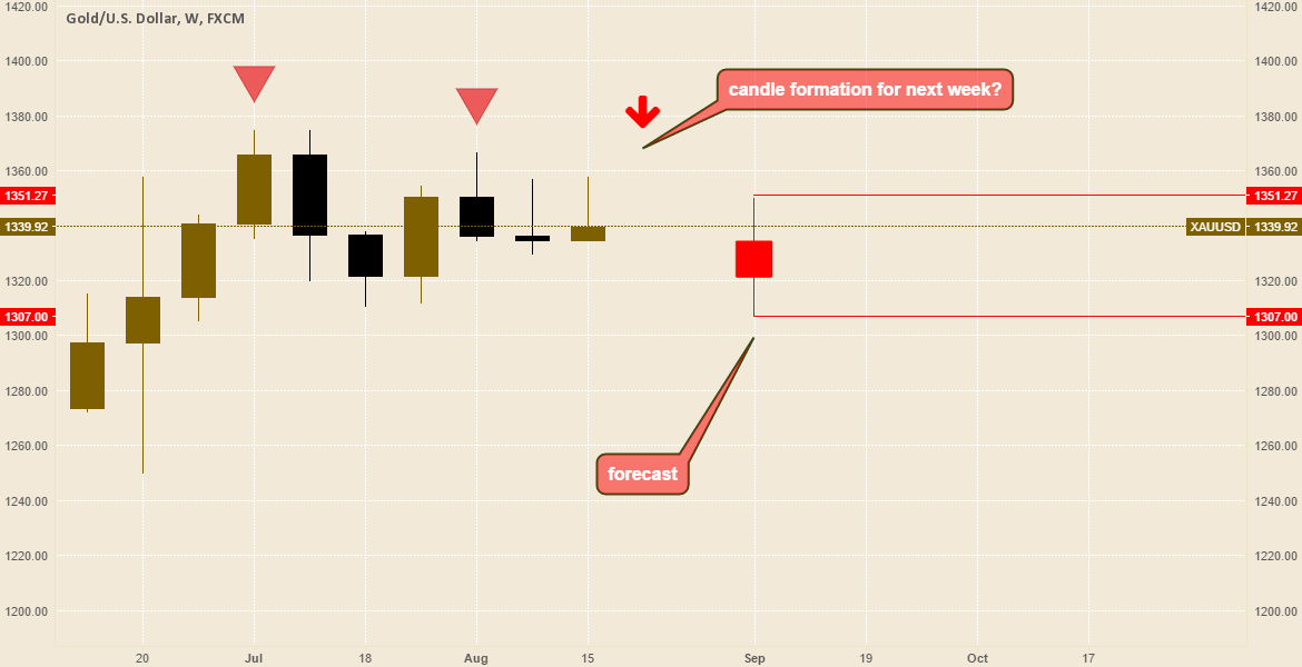 next week candlestick formation.