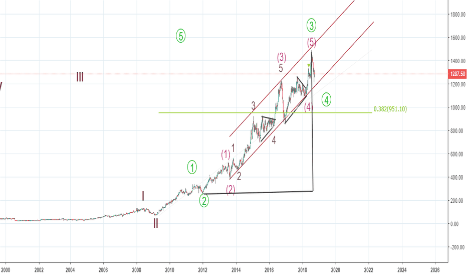 ASIANPAINT: Weekly Elliot Waves - Correcting primary 3