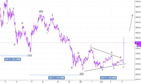 BTCUSD: Bitcoin底打ち後の値動き②