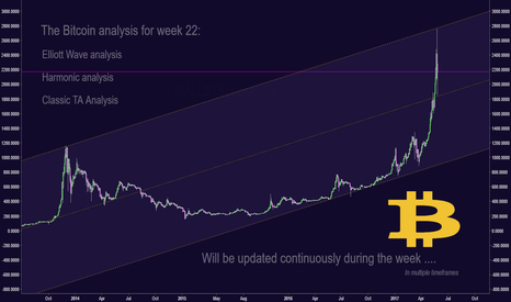 BTCUSD: Bitcoin Master chart for the week 22