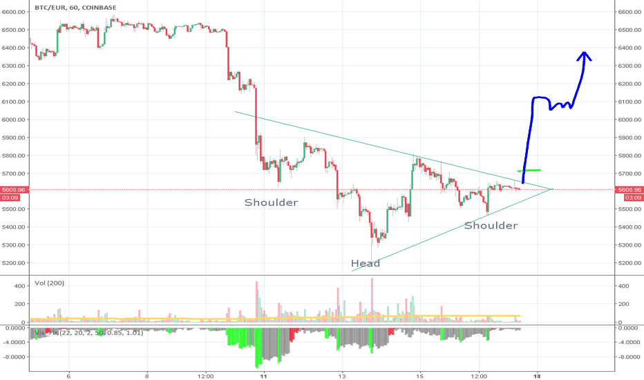 BTCEUR: Bitcoin rally possible now? Reverse head & shoulders?