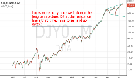 DJY0: Dow - Long Term Analysis Over Last Century