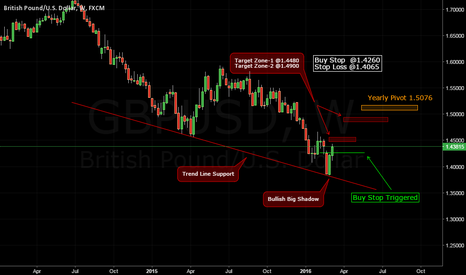 GBPUSD: Last Week's Cable update