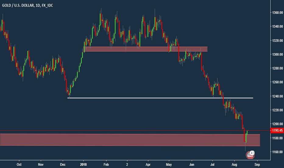 XAUUSD: Gold at Support?