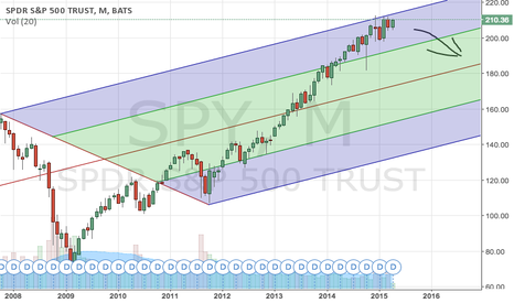 SPY: $SPY few years monthly chart