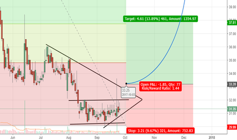 DENABANK: Dena Bank - Symmetric triangle in formation