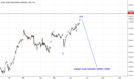DJI: dji market near crashing ???