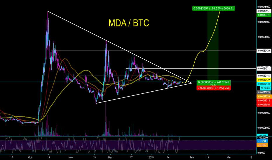 MDABTC: MDA / BTC - HUGE SHORT TERM POTENTIAL - CryptoManiac101