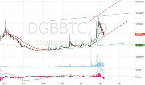 DGBBTC: DGB long short trends