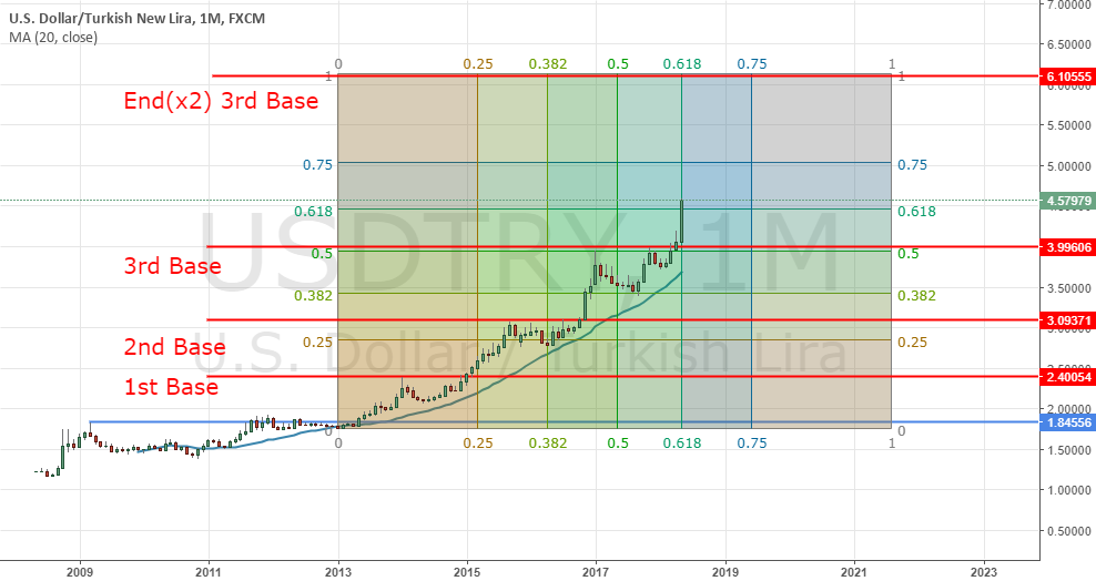 USDTRY Parabolic advance... 6.10 by end of year
