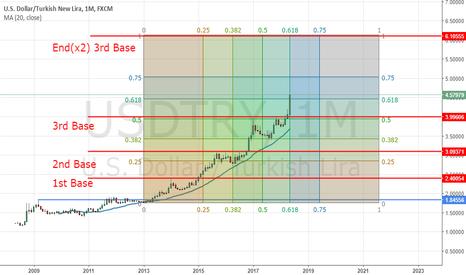 USDTRY: USDTRY Parabolic advance... 6.10 by end of year