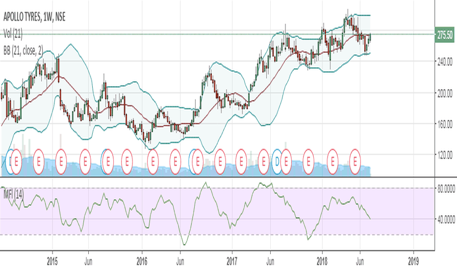 APOLLOTYRE: Apollotyre looks good for 308