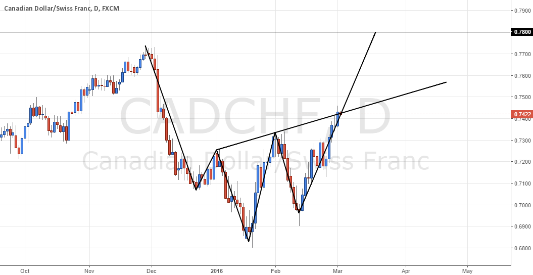 CAD/CHF - Inverted Head and Shoulders