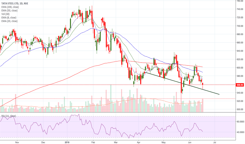 TATASTEEL: TATASTEEL - A Possible Head and Shoulders Rejection