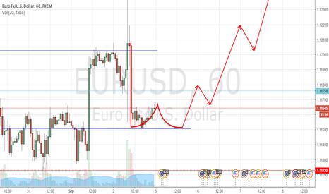EURUSD: Largo en el EUR