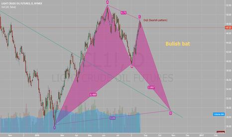 CL1!: Oil Bullish bat pattern
