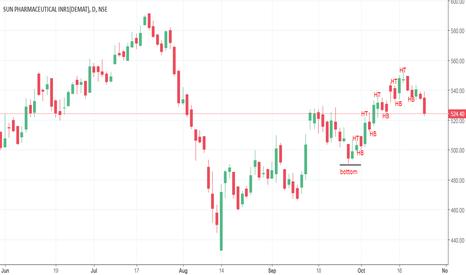 SUNPHARMA: Trend Analysis - SUNPHARM