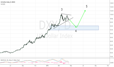 DXY: US Dollar  could be about to correct - waiting for break of TL