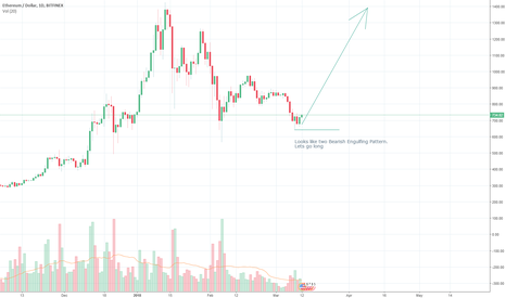 ETHUSD: Lets go long again! ETHUSD