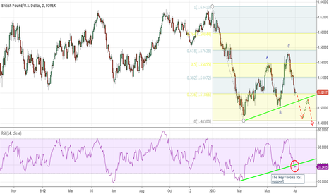 GBPUSD: CABLE WILL GO DOWN