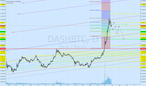 DASHBTC: Levels for buying