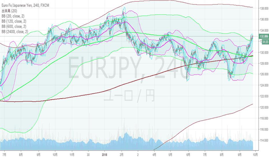 EURJPY: ユーロ円・4hBM。週足上方ブレイク。月足+2σを目指すか?